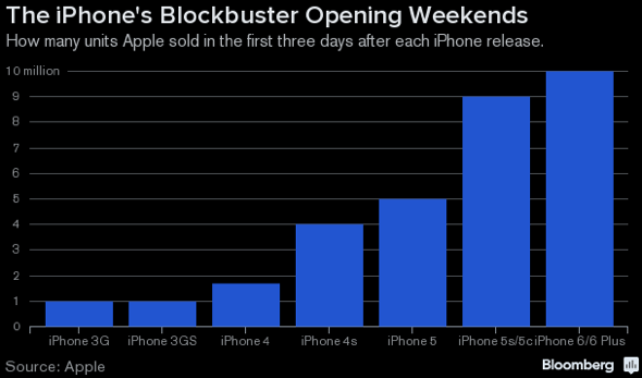 iPhone launch sales