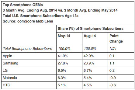 Top Smartphone OEMs 3 Month Avg. Ending Aug. 2014 vs. 3 Month Avg. Ending May 2014 Total U.S. Smartphone Subscribers Age 13+ Source: comScore MobiLens