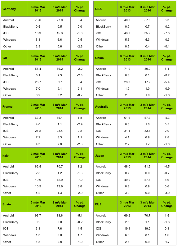 Kantar: Smartphone OS Sales Share, January-March 2014