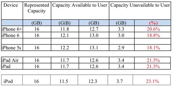 iPhone and iPad storage