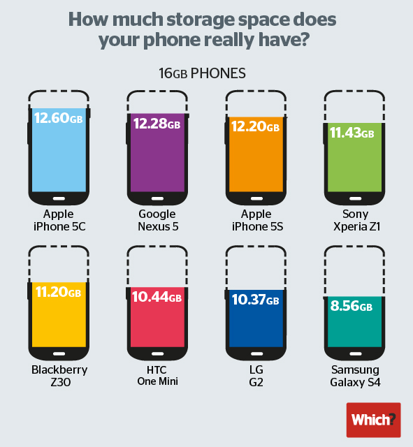 smartphone storage space