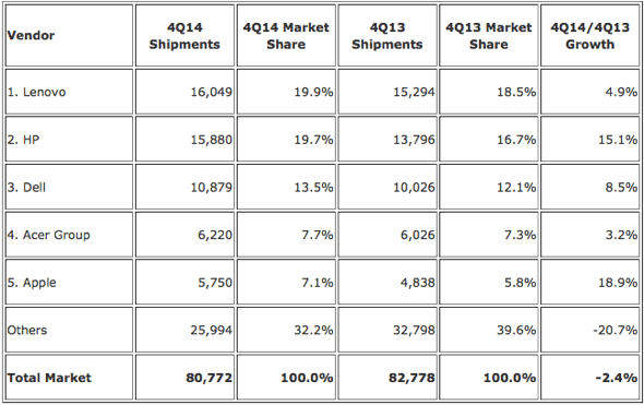 IDC: Top 5 Vendors, Worldwide PC Shipments, Fourth Quarter 2014 (Preliminary) (Shipments are in thousands of units)