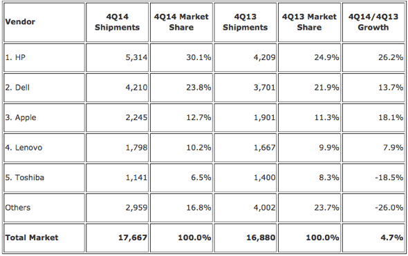 IDC: Top 5 Vendors, United States PC Shipments, Fourth Quarter 2014 (Preliminary) (Shipments are in thousands of units)