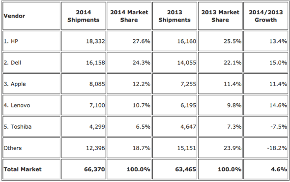 IDC: Top 5 Vendors, United States PC Shipments, 2014 (Preliminary) (Units Shipments are in thousands)
