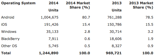 Gartner: Worldwide Smartphone Sales to End Users by Operating System in 2014 (Thousands of Units)