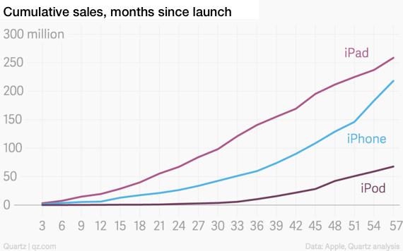 unit sales since launch, iPad, iPhone, iPod