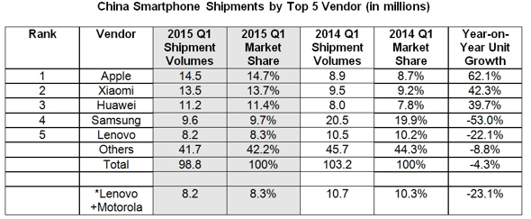 IDC: China smartphone shipments Q115