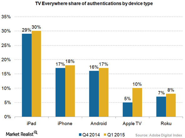 Apple Devices Dominate TV Everywhere Viewing