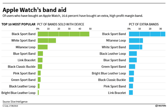 Apple Watch band sales - Slice Intelligence