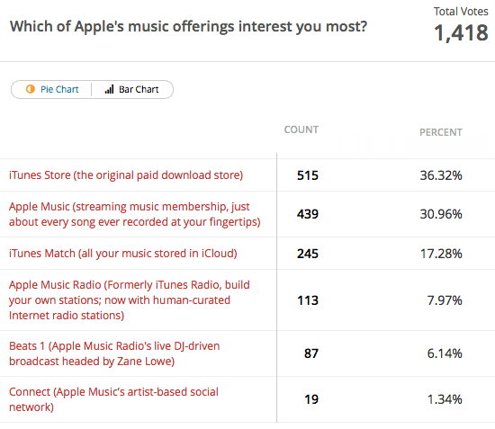 Apple music poll