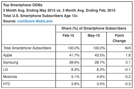 Top Smartphone OEMs 3 Month Avg. Ending May 2015 vs. 3 Month Avg. Ending Feb. 2015 Total U.S. Smartphone Subscribers Age 13+ Source: comScore MobiLens