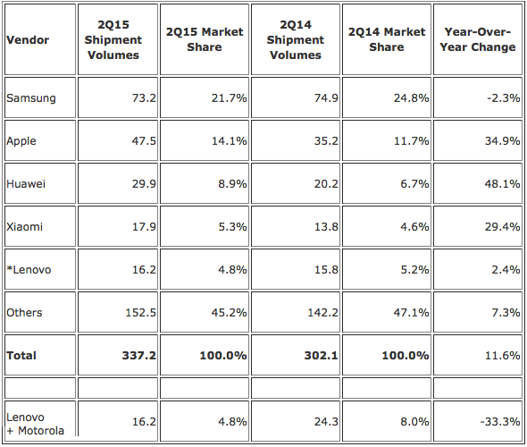 IDC: Top Five Smartphone Vendors - Worldwide Shipments, Market Share, and Year-Over-Year Growth, Q2 2015 Preliminary Data (Units in Millions)