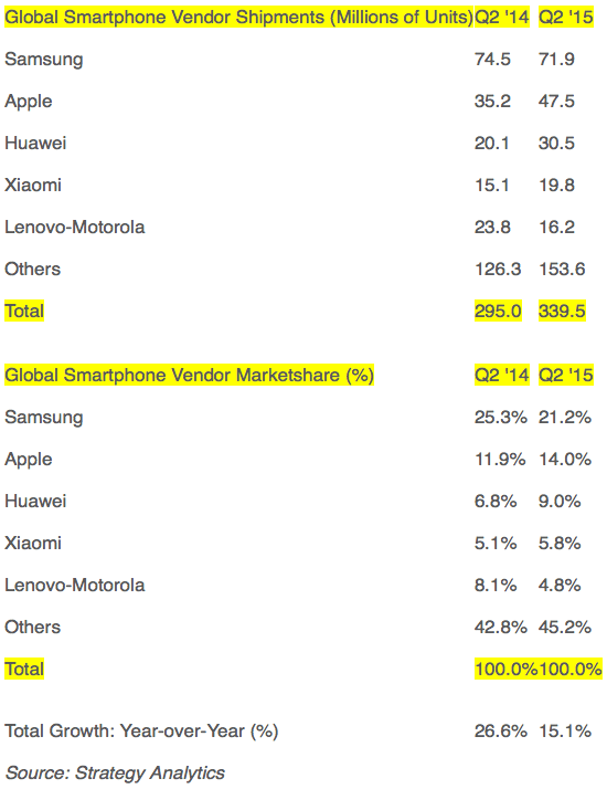 Strategy Analytics: Global Smartphone Vendor Shipments and Marketshare in Q2 2015