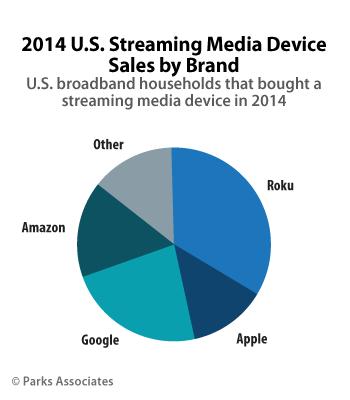 Parks Associates: 2104 U.S. Streaming Media Device Sales by Brand
