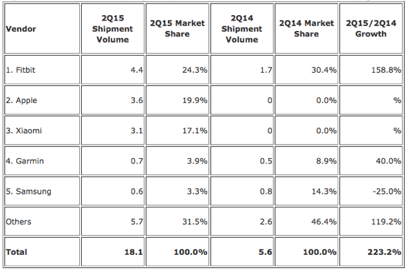IDC: Top Five Wearables Vendors, Shipments, Market Share and Year-Over-Year Growth, Q2 2015 (Units in Millions)