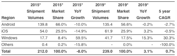 IDC: Worldwide Tablet/2-in-1 Forecast by OS, Shipments, Market Share, Growth and 5-Year CAGR (units in millions)