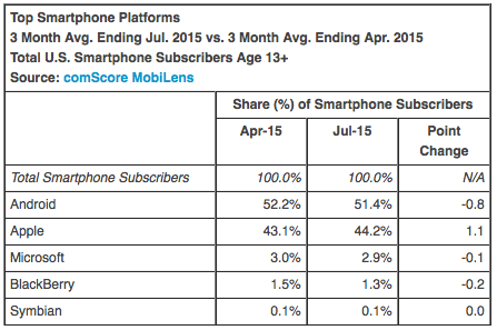 Top Smartphone Platforms 3 Month Avg. Ending Jul. 2015 vs. 3 Month Avg. Ending Apr. 2015 Total U.S. Smartphone Subscribers Age 13+ Source: comScore MobiLens