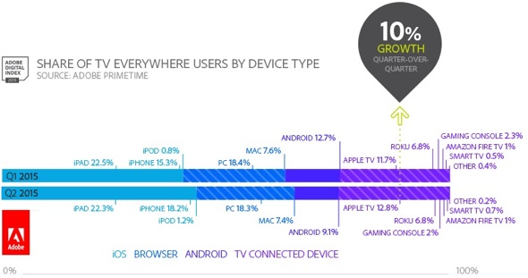 Adobe: TV Everywhere user share by device type