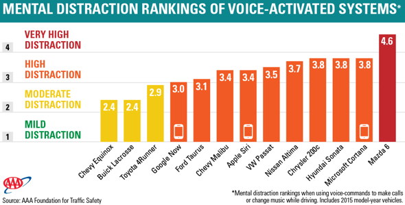 AAA: Mental distraction rankings of voice-activated systems