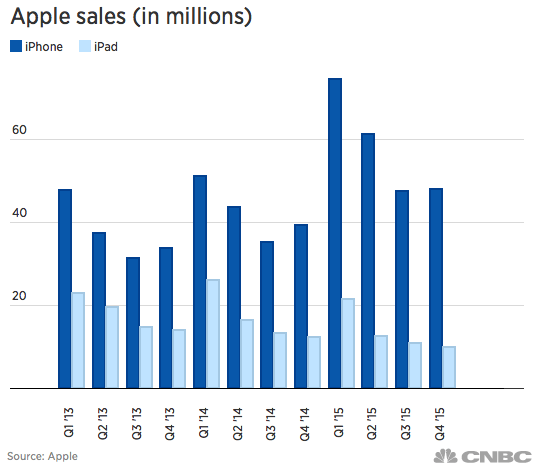 Appel iPhone and iPad sales, Q113 - Q415