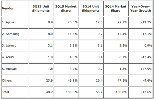 IDC: Top Five Tablet Vendors, Shipments, Market Share, and Growth, Third Quarter 2015 (Preliminary Results, Shipments in millions)