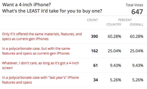 4-inch iPhone MacDailyNews poll