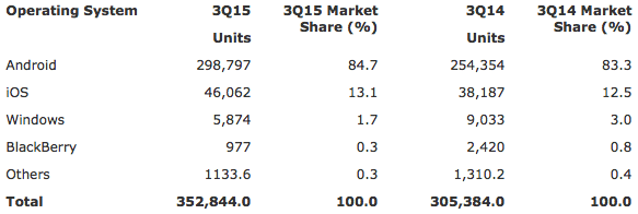 Gartner: Worldwide Smartphone Sales to End Users by Operating System in 3Q15 (Thousands of Units)