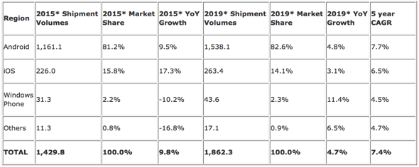 IDC: Worldwide Smartphone Forecast by OS – Shipments, Market Share, Year-Over-Year Growth, and 5-Year CAGR (shipments in millions)