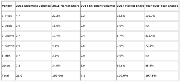 IDC: Top Five Wearables Vendors, Worldwide Shipments, Market Share and Year-Over-Year Growth , Q 3 2015 Data (Units in Millions)