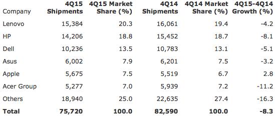 Gartner: Preliminary Worldwide PC Vendor Unit Shipment Estimates for 4Q15 (Thousands of Units)