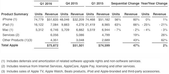 Apple Inc. Q1 2016 Unaudited Summary Data