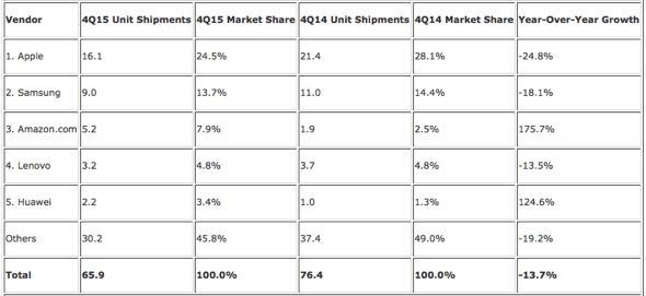 IDC: Top Five Tablet Vendors, Shipments, Market Share, and Growth, Fourth Quarter 2015