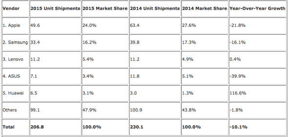 IDC: Top Five Tablet Vendors, Shipments, Market Share, and Growth, 2015
