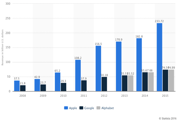 Revenue comparison of Apple and Google from 2008 to 2015 (in billion U.S. dollars)