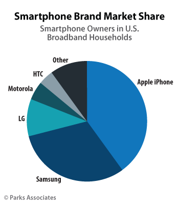 Parks Associates smartphone brand market share - U.S.