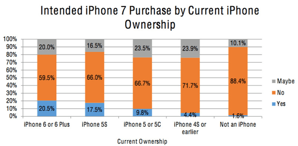 Intended iPhone 7 purchase by current iPhone owners. Source: R.W. Baird & Co. Research