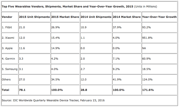 IDC: Top Five Wearables Vendors, Shipments, Market Share and Year-Over-Year Growth, 2015 (Units in Millions)