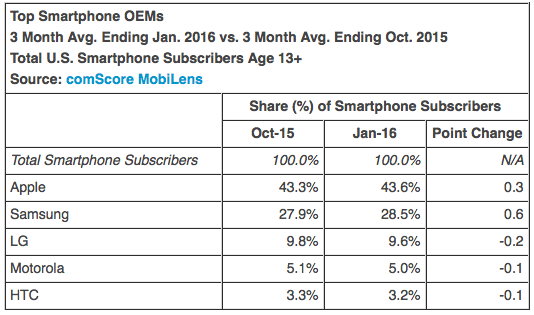 Top Smartphone OEMs 3 Month Avg. Ending Jan. 2016 vs. 3 Month Avg. Ending Oct. 2015 Total U.S. Smartphone Subscribers Age 13+ Source: comScore MobiLens