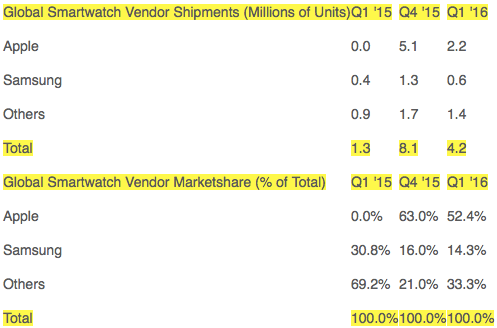 Strategy Analytics: Global Smartwatch Vendor Shipments and Marketshare in Q1 2016