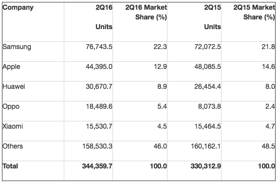 Gartner: Worldwide Smartphone Sales to End Users by Vendor in 2Q16 (Thousands of Units)