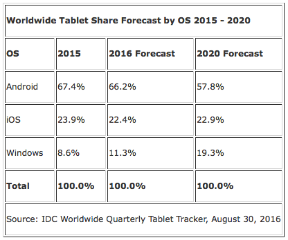 IDC: Worldwide Tablet Share Forecast by OS 2015 - 2020