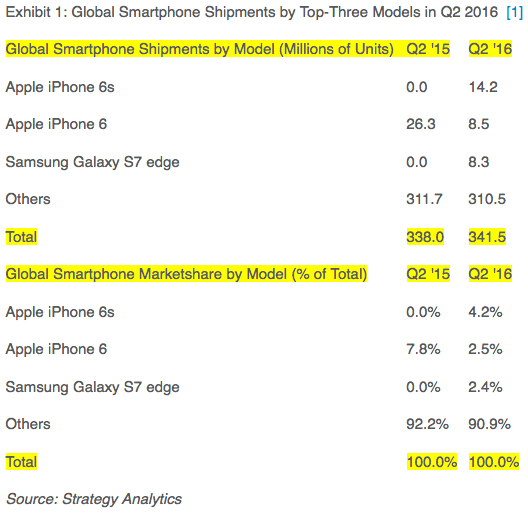 STrategy Analytics smartphone unit sales Q216