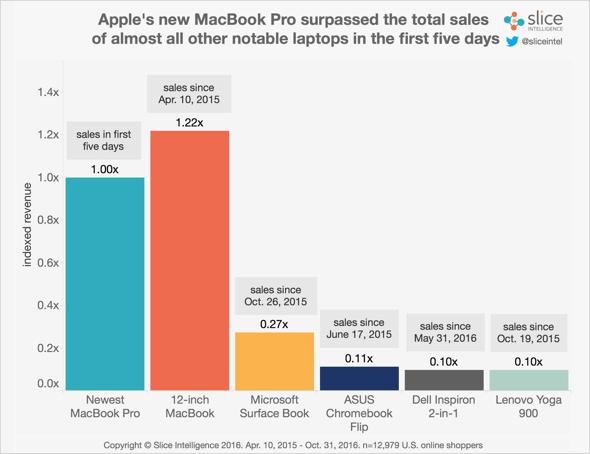 Slice Intelligence MacBook Pro sales