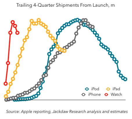 Apple, trialing 4-qtr shipments from launch (iPod, iPhone, iPad, Apple Watch)