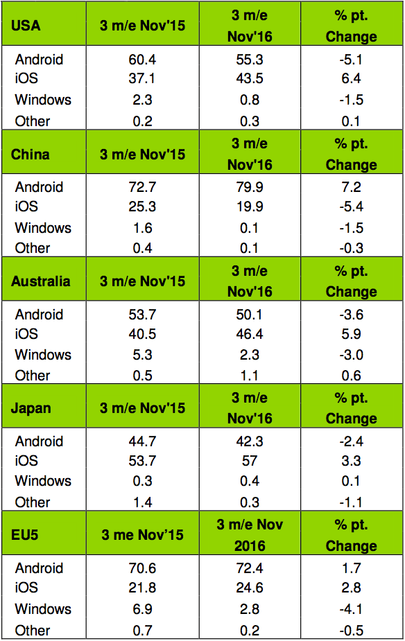smartphone OS sales data from Kantar Worldpanel ComTech