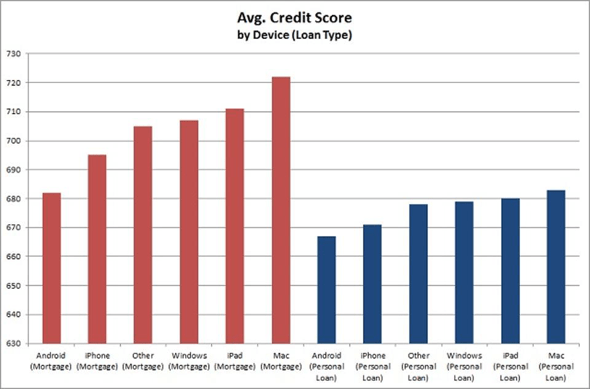Average Credit Scores by Device