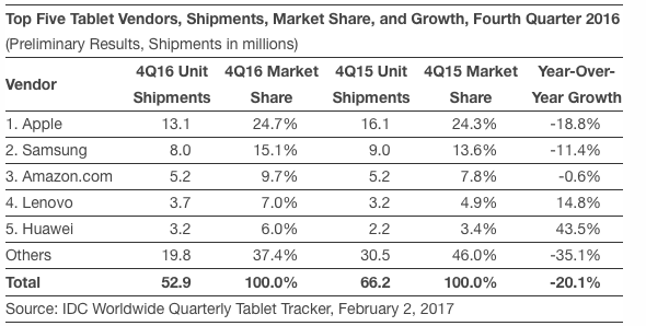 IDC: Top Five Tablet Vendors, Shipments, Market Share, and Growth, Fourth Quarter 2016 (Preliminary Results, Shipments in millions)