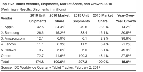 IDC: Top Five Tablet Vendors, Shipments, Market Share, and Growth, 2016 (Preliminary Results, Shipments in millions)