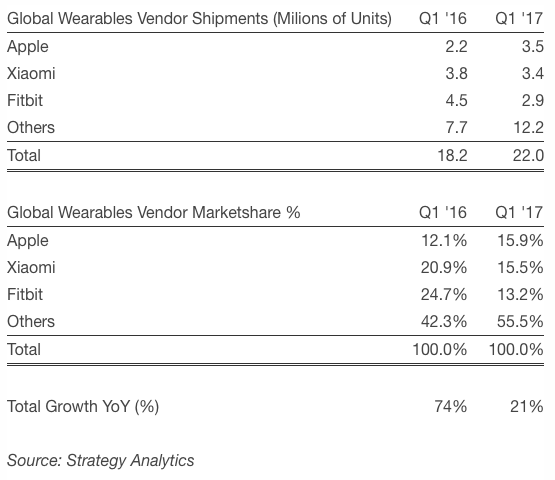 Global Wearables Vendor Shipments and Marketshare in Q1 2017