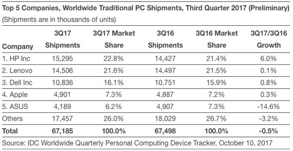 IDC: Top 5 Companies, Worldwide Traditional PC Shipments, Third Quarter 2017 (Preliminary)
